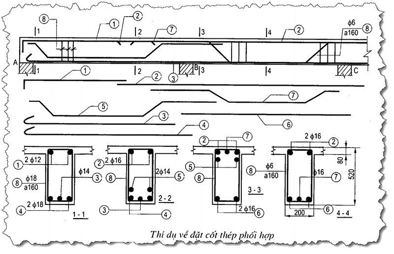 Minh hoạ chi tiết bản vẽ cốt thép phối hợp