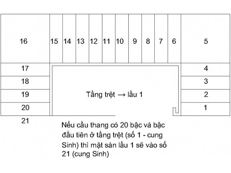 Bảng đếm số bậc cầu thang theo phong thủy