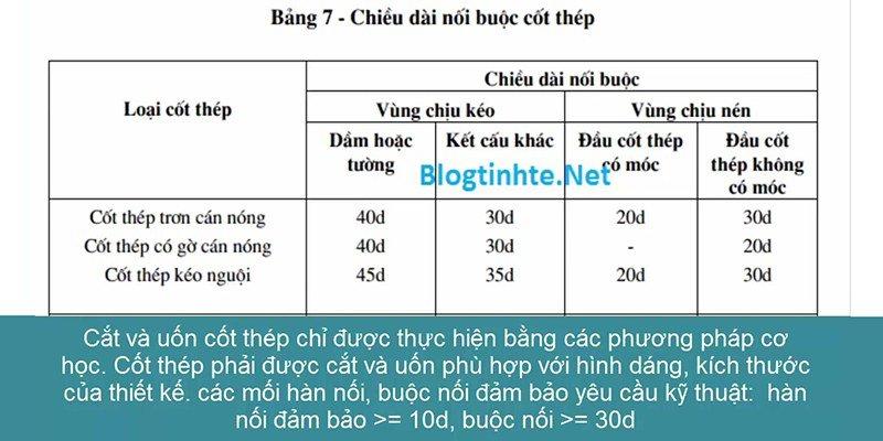 bảng thông số vật liệu sử dụng thi công móng đơn