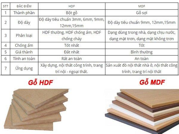 phân biệt gỗ MDF và HDF