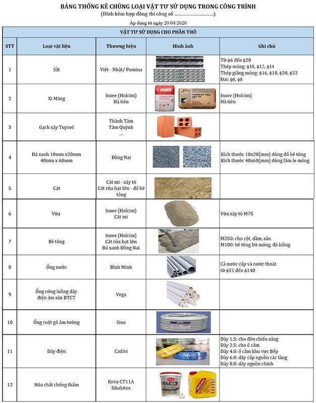 bảng thống kê vật liệu xây dựng thi công nhà phố trọn gói