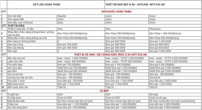 bảng tính chi phí vật liệu xây dựng