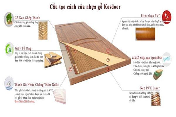 Cấu tạo cửa nhựa gỗ