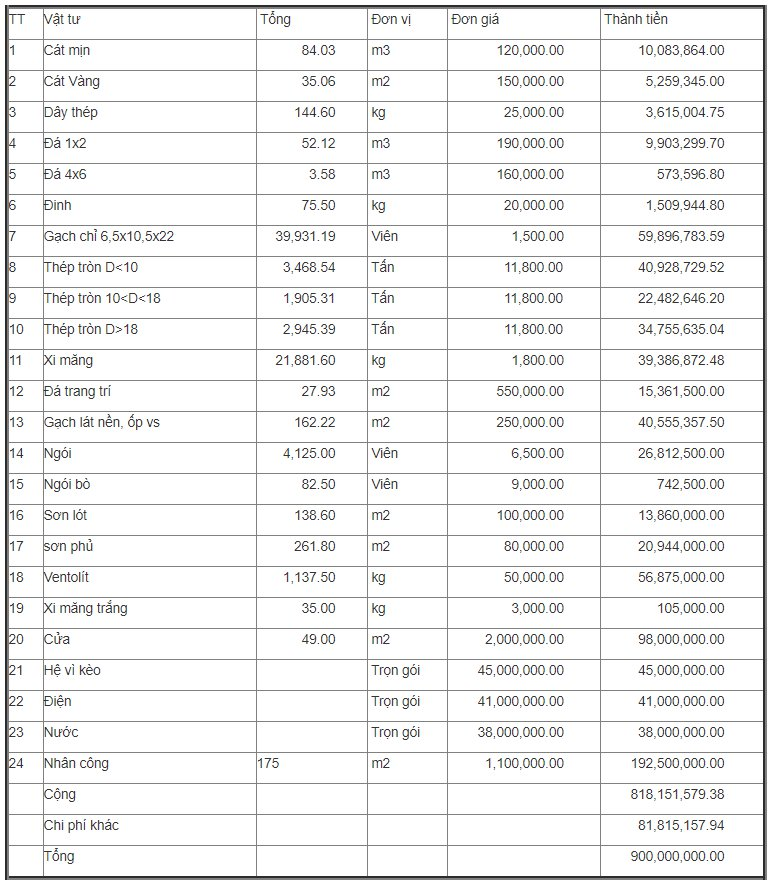 bảng tính chi phí xây nhà cấp 4 3 phòng ngủ