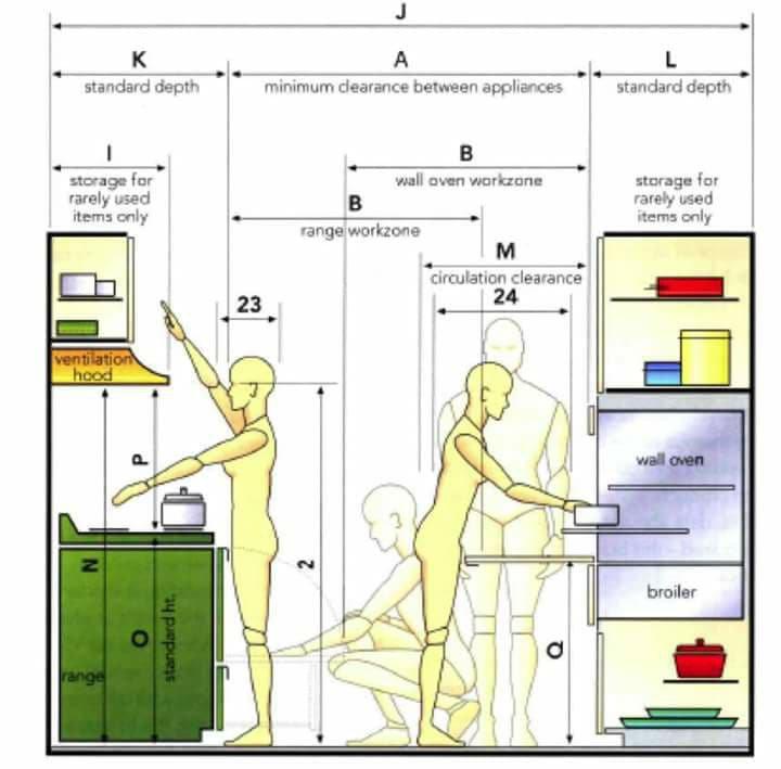 kích thước tủ bếp chuẩn phong thủy
