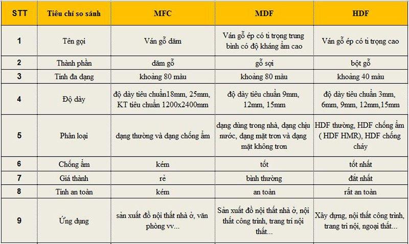 So sánh gỗ MDF và MFC, HDF, gỗ mdf hay mfc tốt hơn?